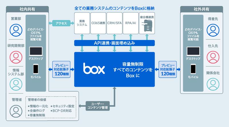 Boxアダプター連携イメージ