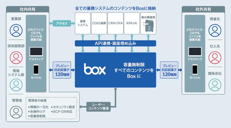 Boxの説明図