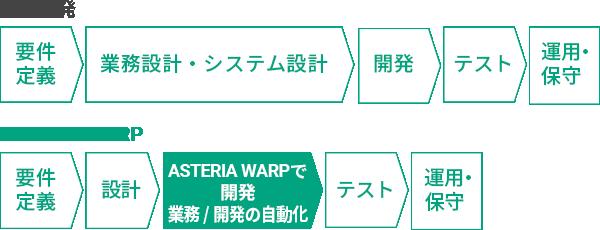 通常開発とASTERIA WARPの違い