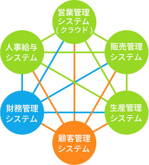 従来のシステム構造