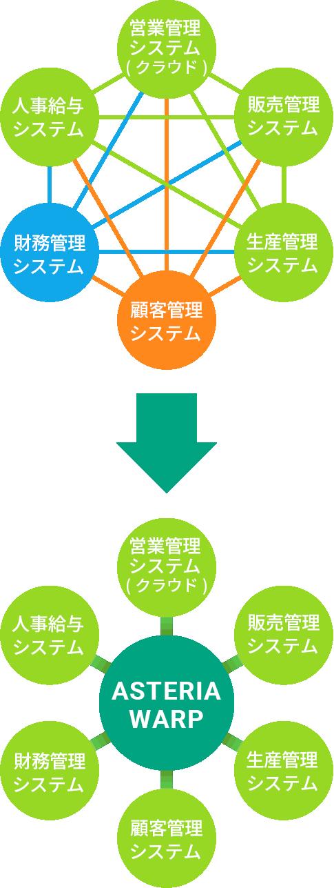 従来のシステム構造とASTERIA WARPの違い