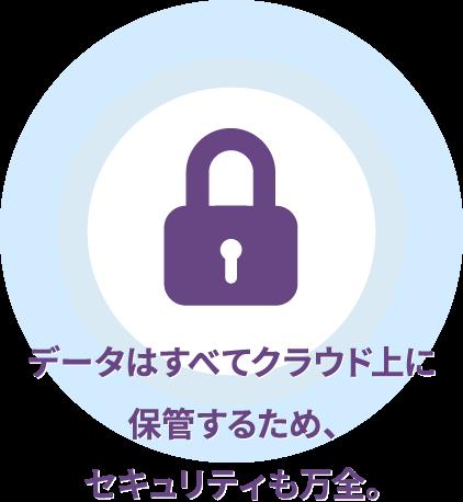 データはすべてクラウド上に保管するため、セキュリティも万全。